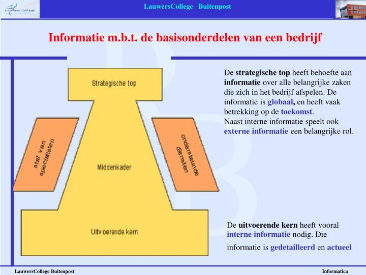 Informatie m.b.t. de basisonderdelen van een bedrijf
