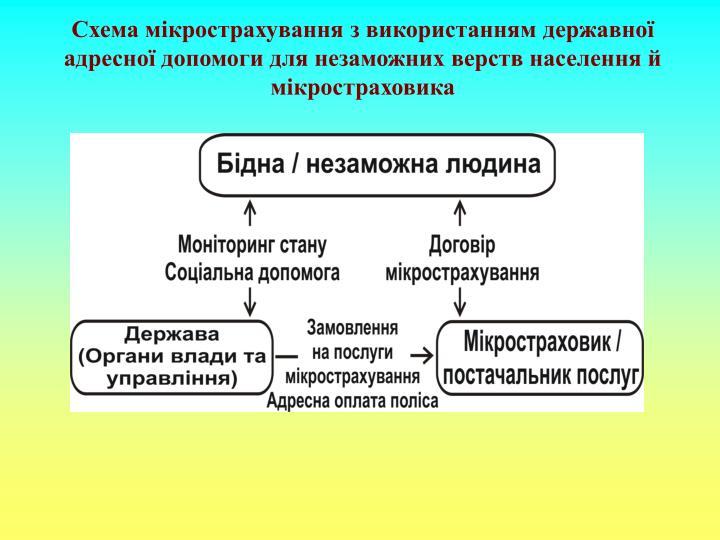 Схема мікрострахування з використанням державної адресної допомоги для незаможних верств населення й мікростраховика