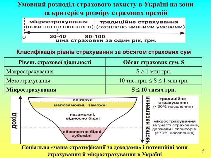 Умовний розподіл страхового захисту в Україні на зони
