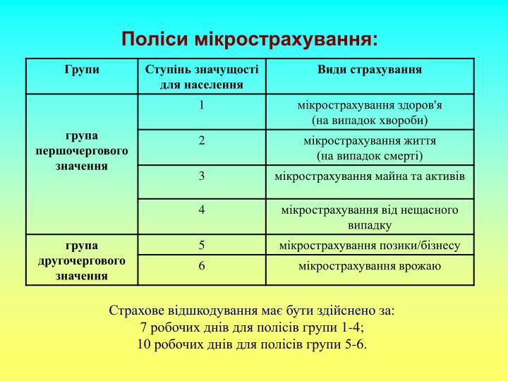 Поліси мікрострахування: