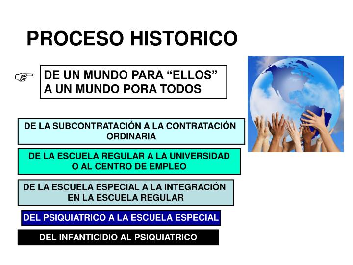 PROCESO HISTORICO