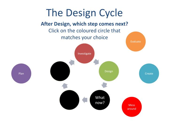 After Design, which step comes next?
