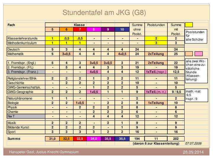 Stundentafel am JKG (G8)