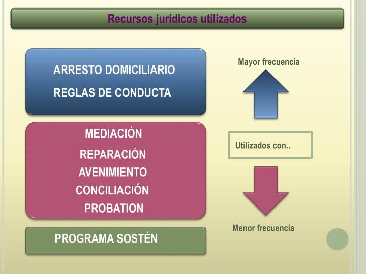 Recursos jurídicos utilizados
