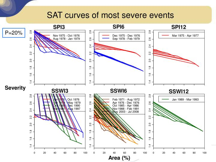 SAT curves of most severe events