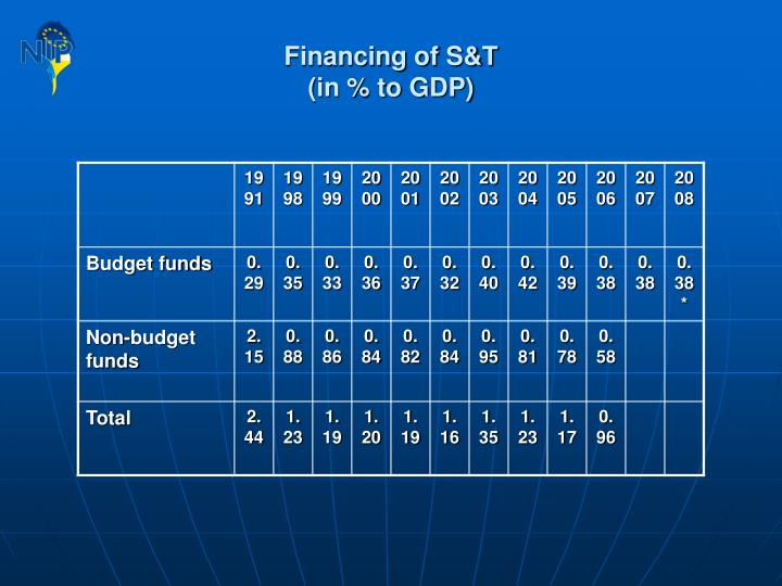 Financing of S&T
