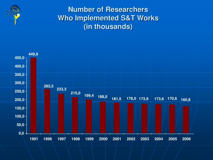 Number of Researchers