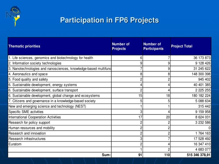 Participation in FP6 Projects