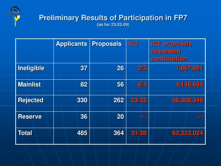 Preliminary Results of Participation in FP7