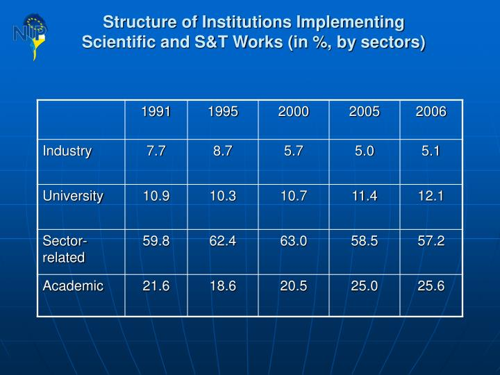 Structure of Institutions Implementing