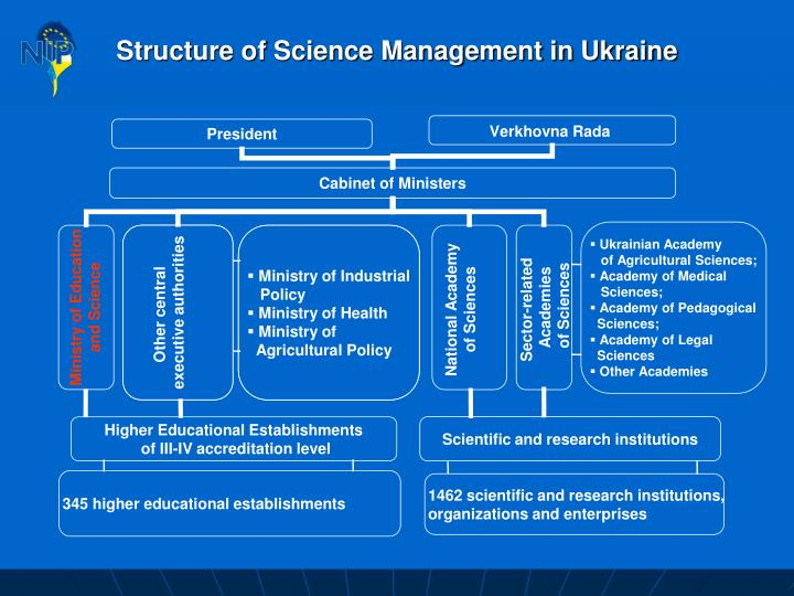 Structure of Science Management in Ukraine