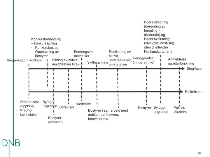 Boets utlodning (beregning av fordeling – dividende) og