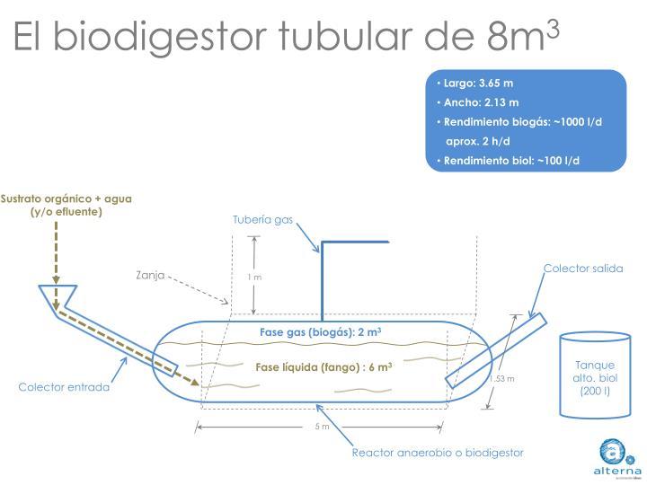 El biodigestor tubular de 8m