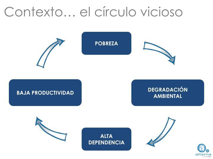 Contexto… el círculo vicioso