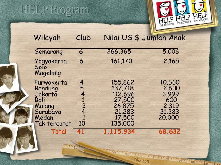 Wilayah       Club      Nilai US $ Jumlah Anak