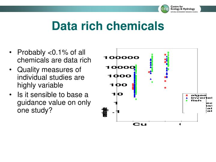 Data rich chemicals
