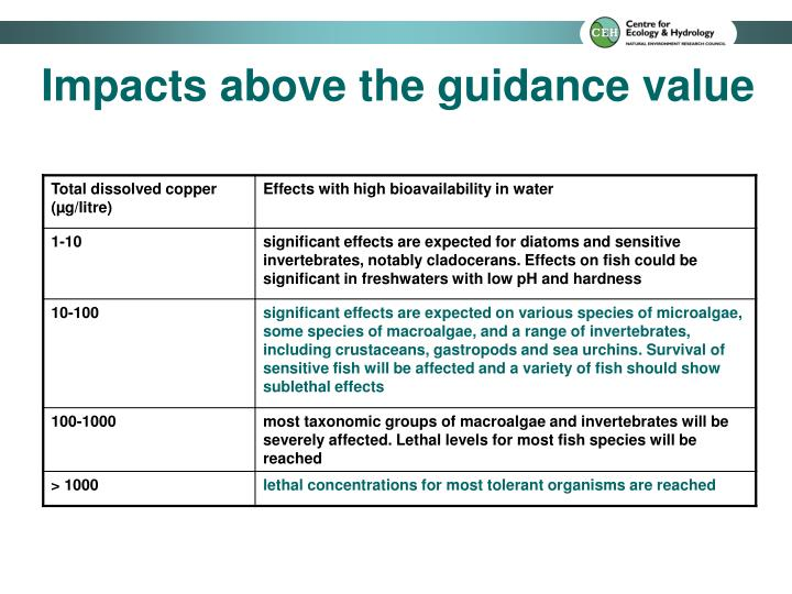 Impacts above the guidance value