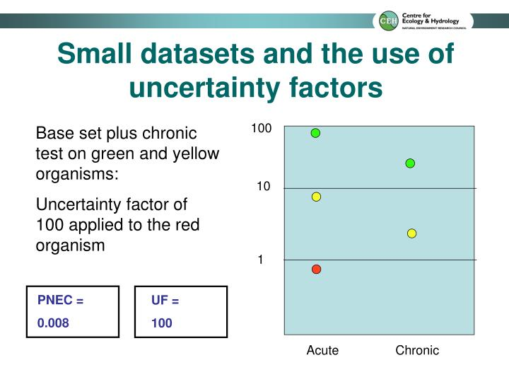 Small datasets and the use of uncertainty factors
