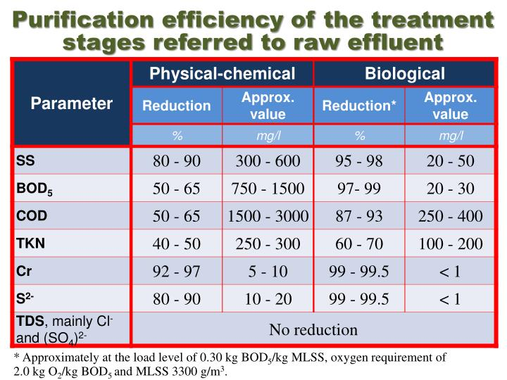 Purification efficiency of the treatment stages referred to raw effluent