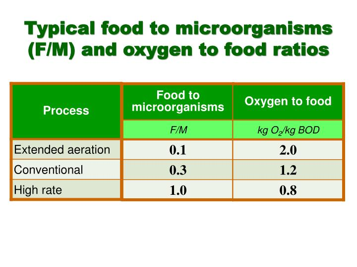 Typical food to microorganisms (F/M) and oxygen to food ratios