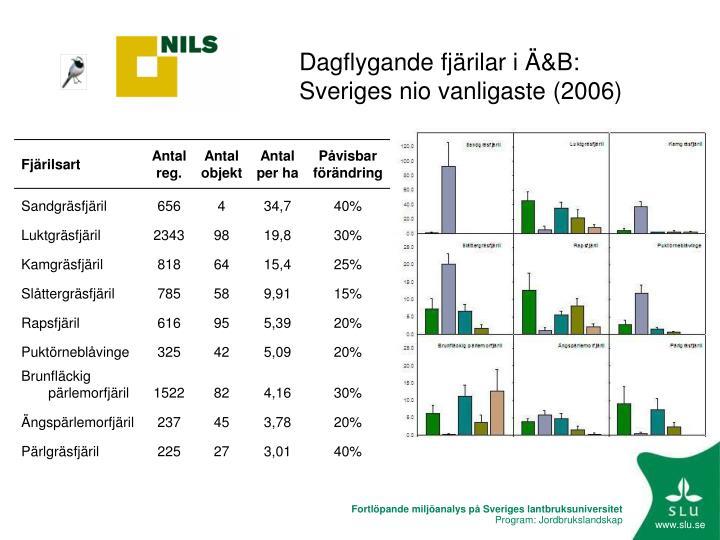 Dagflygande fjärilar i Ä&B: Sveriges nio vanligaste (2006)