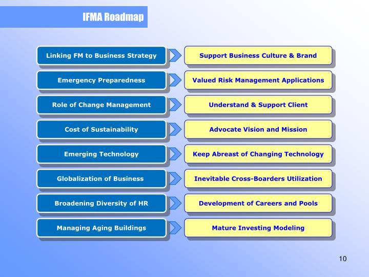 IFMA Roadmap