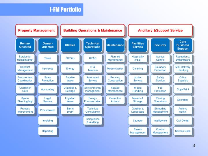 I-FM Portfolio