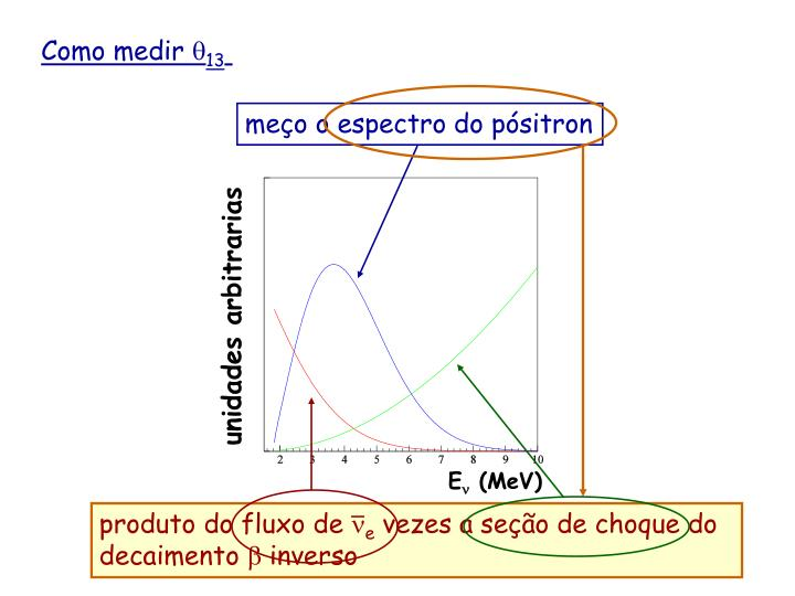 meço o espectro do pósitron