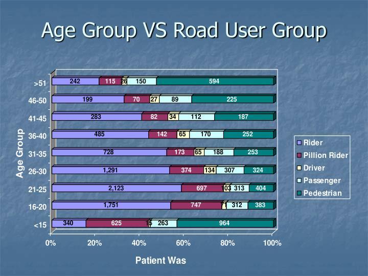 Age Group VS Road User Group