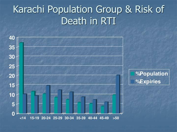 Karachi Population Group & Risk of Death in RTI