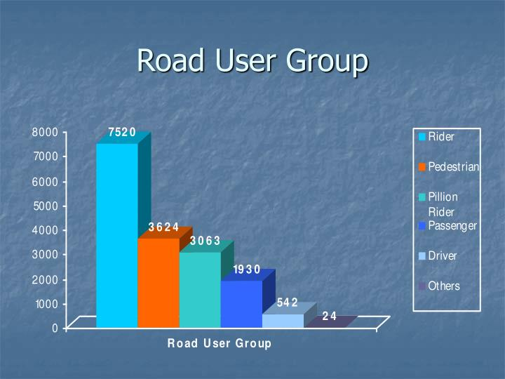 Road User Group