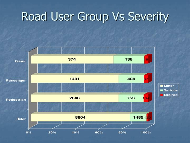 Road User Group Vs Severity