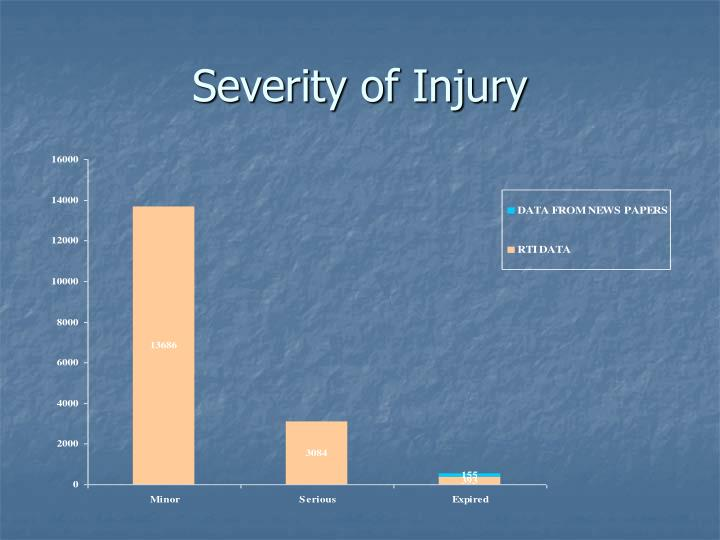 Severity of Injury