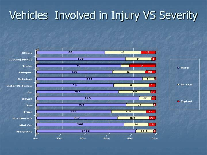Vehicles  Involved in Injury VS Severity