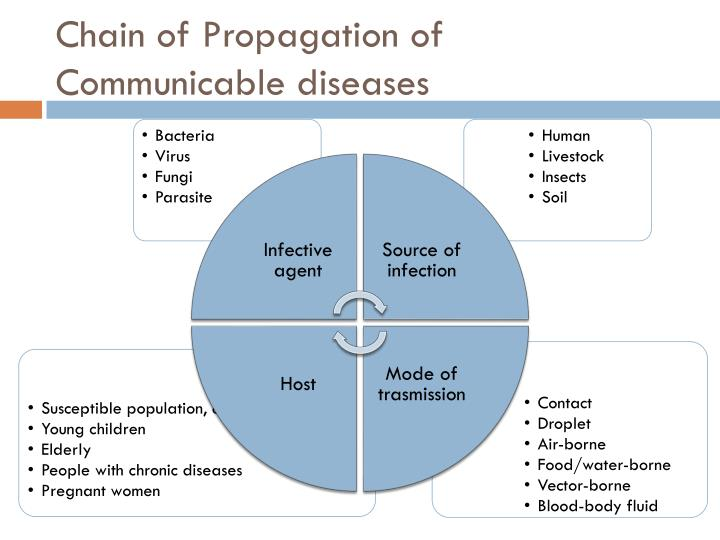 Chain of Propagation of Communicable diseases