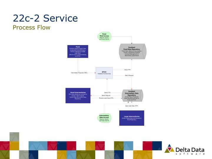 22c-2 Service