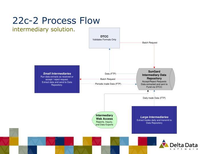 22c-2 Process Flow