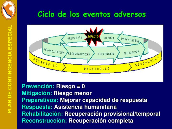 Ciclo de los eventos adversos