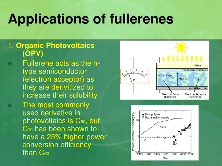 Applications of fullerenes