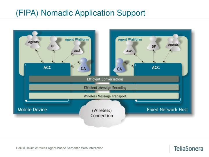 (FIPA) Nomadic Application Support