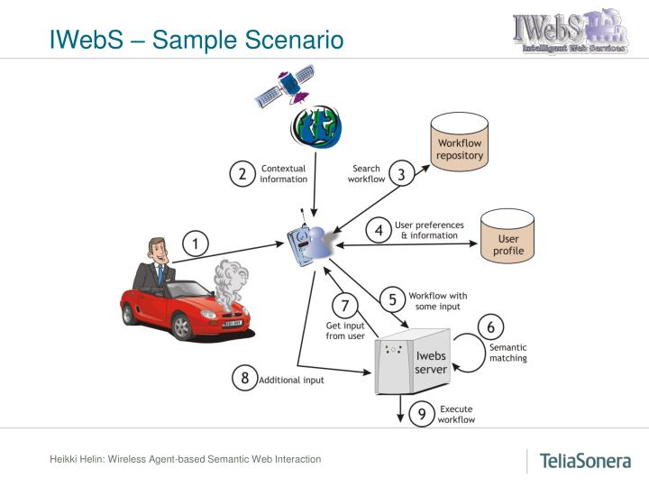 IWebS – Sample Scenario