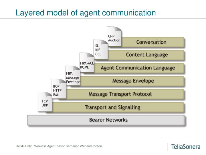 Layered model of agent communication