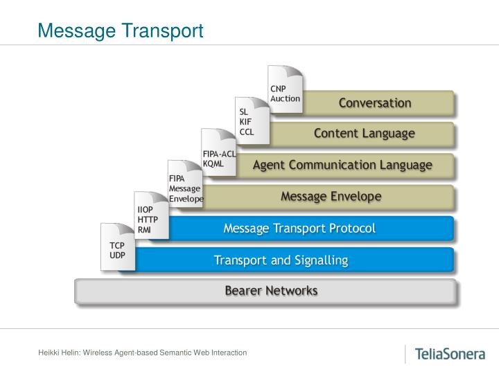 Message Transport