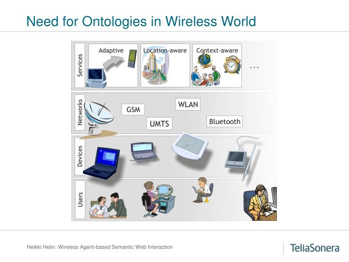 Need for Ontologies in Wireless World