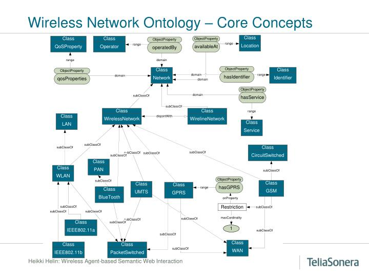 Wireless Network Ontology – Core Concepts