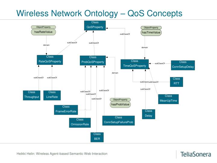 Wireless Network Ontology – QoS Concepts