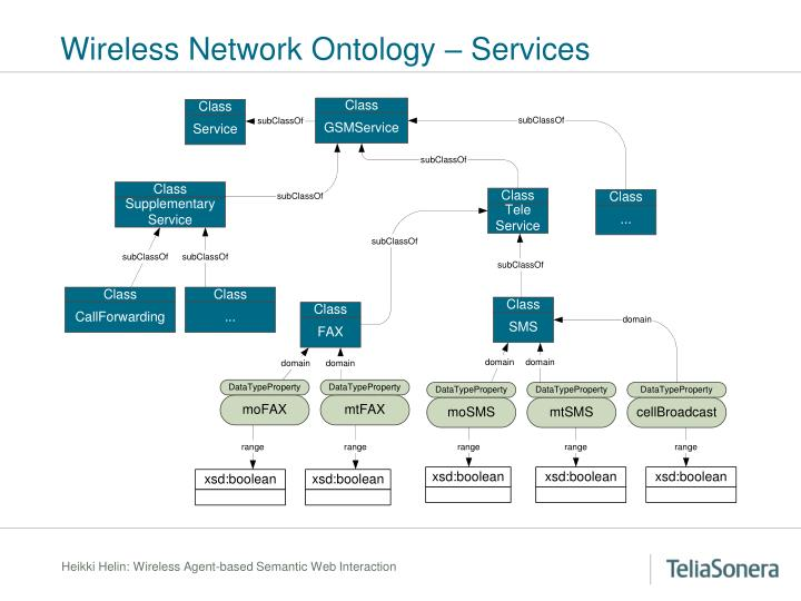 Wireless Network Ontology – Services
