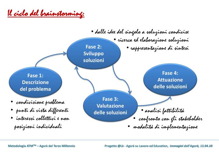 Il ciclo del brainstorming: