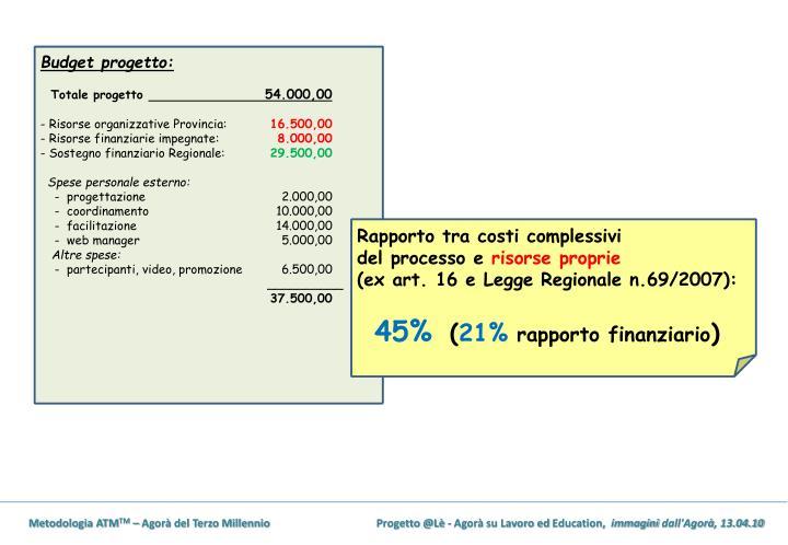 Budget progetto: