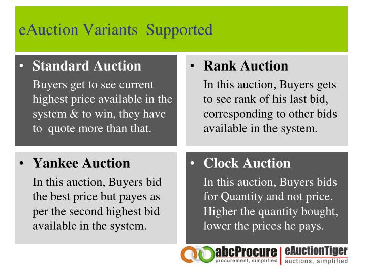 eAuction Variants  Supported